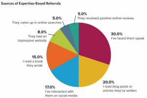 Referrals from speaking - ROI