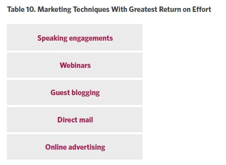 ROI of speaking engagements + webinars